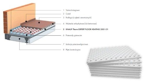 KNAUF Therm EXPERT FLOOR HEATING 2cm Styropian (7,7m2)